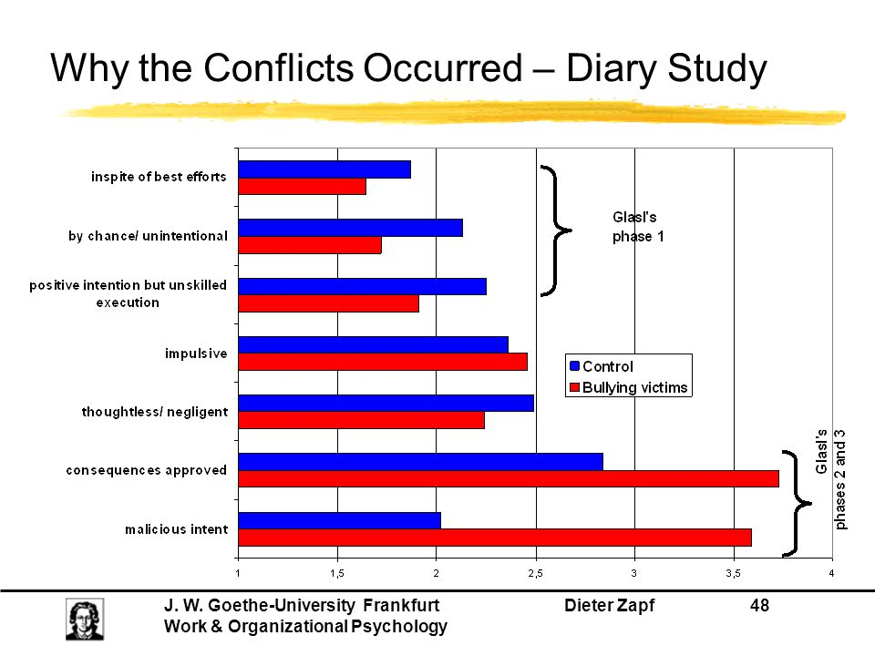 Why the Conflicts Occurred – Diary Study