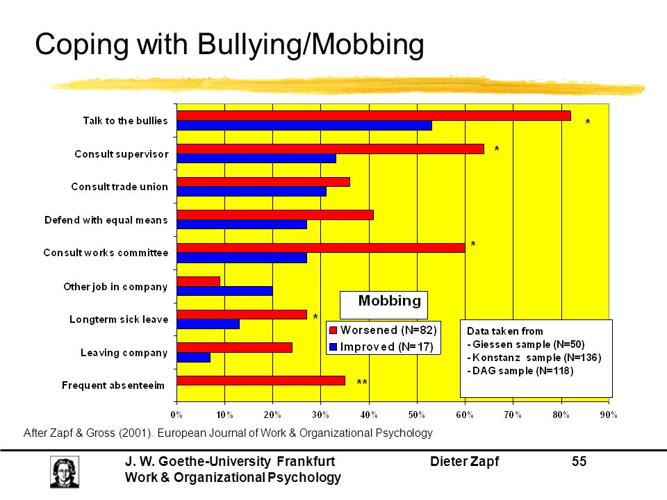 Coping with Bullying/Mobbing