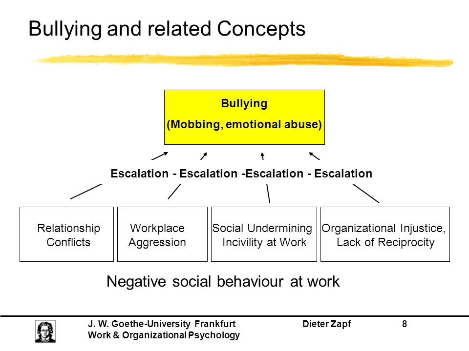 Bullying and related Concepts