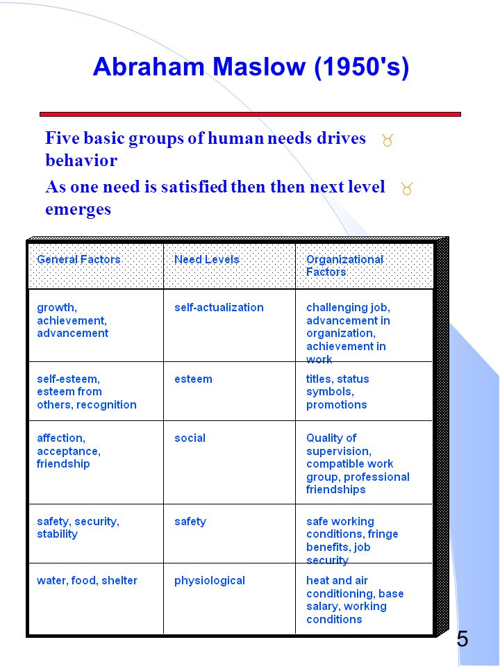 Abraham Maslow (1950 s) Five basic groups of human needs drives behavior.