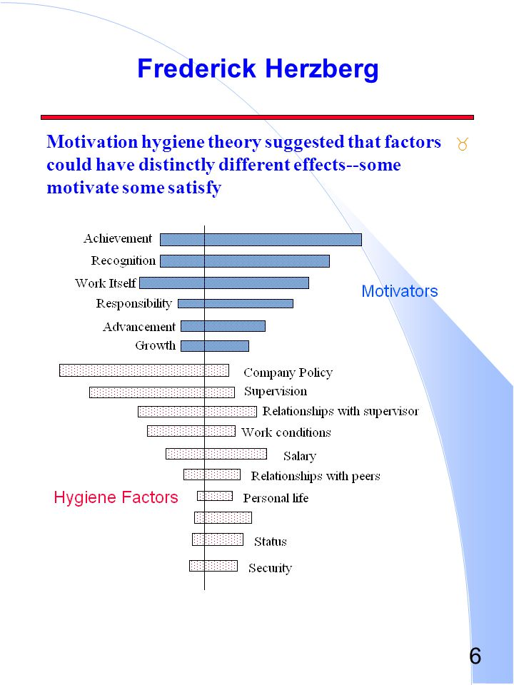 Frederick Herzberg Motivation hygiene theory suggested that factors could have distinctly different effects--some motivate some satisfy.