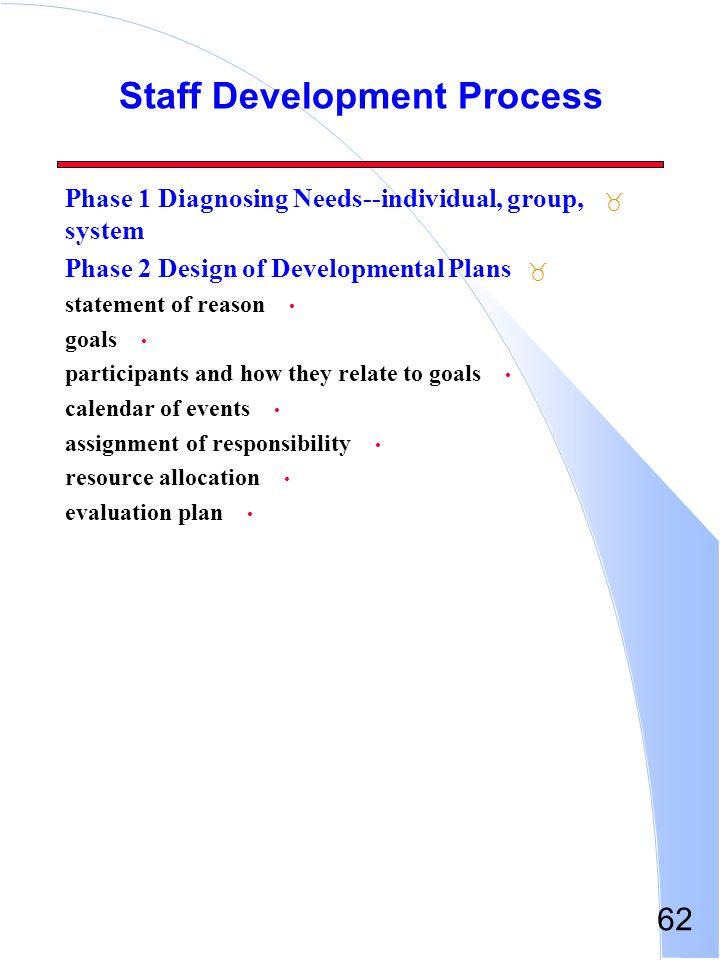 Staff Development Process
