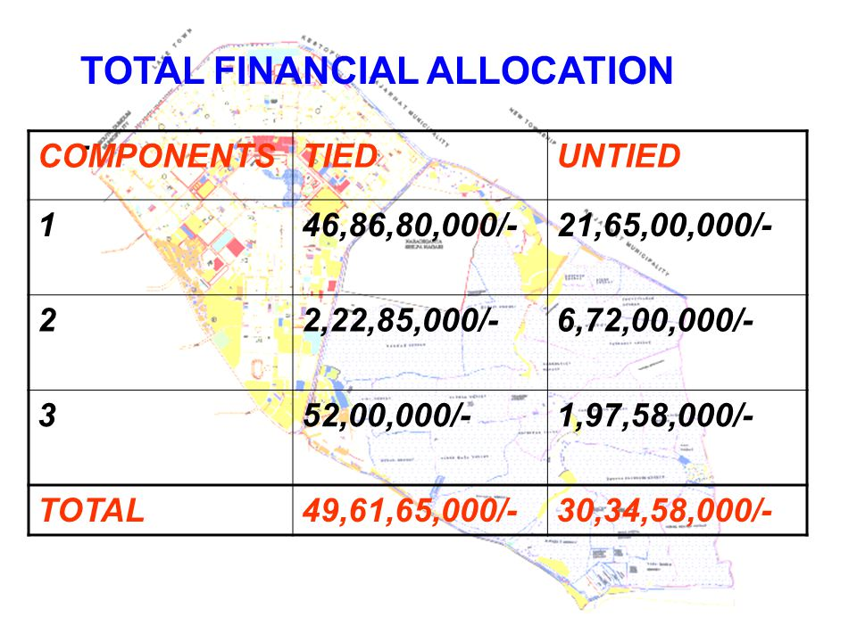 TOTAL FINANCIAL ALLOCATION