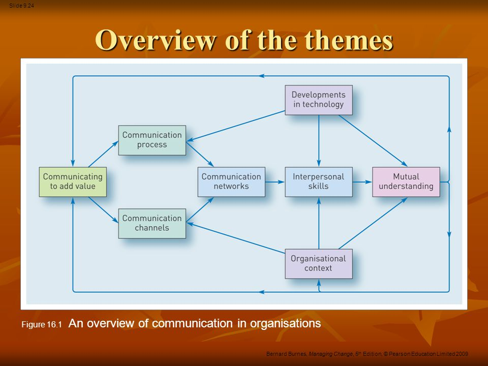 Overview of the themes Figure 16.1 An overview of communication in organisations