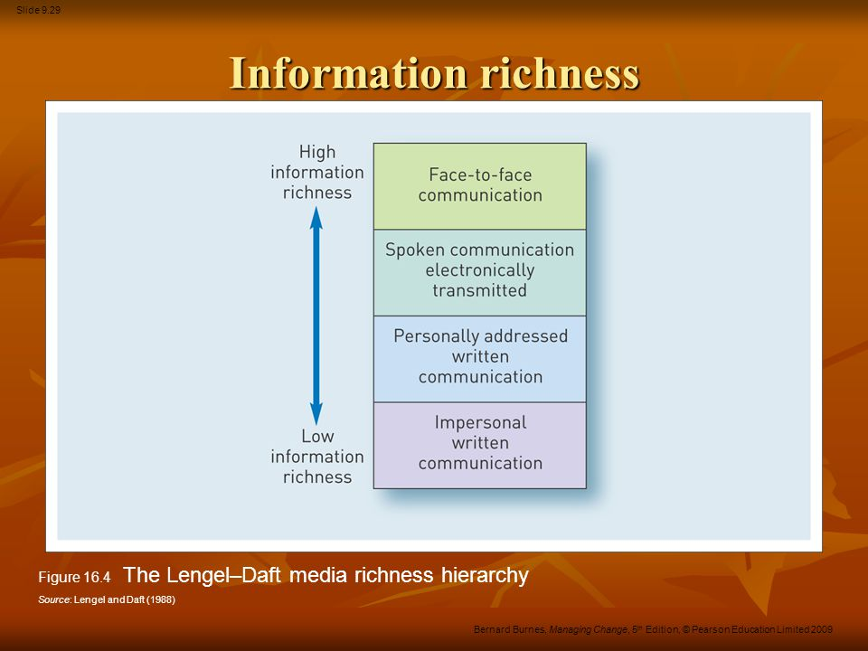 Information richness Figure 16.4 The Lengel–Daft media richness hierarchy.