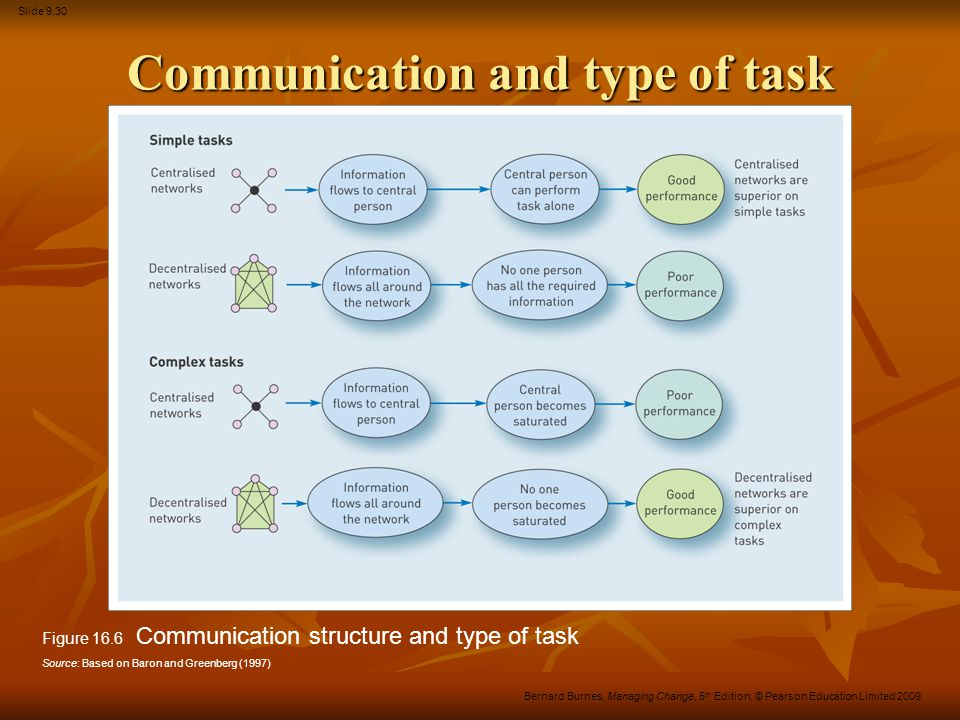 Communication and type of task