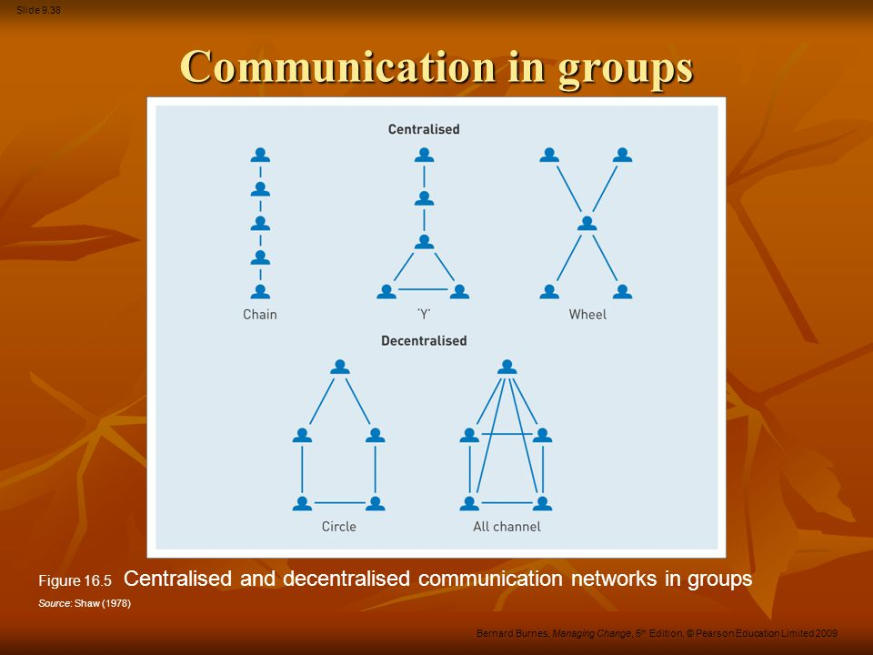 Communication in groups
