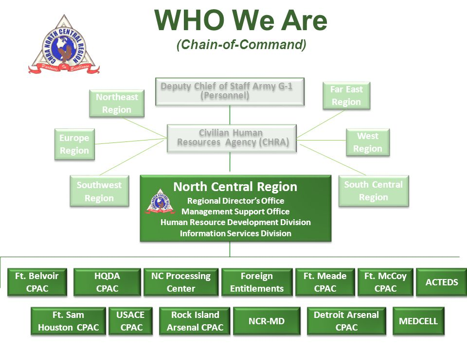 WHO We Are North Central Region (Chain-of-Command) Civilian Human