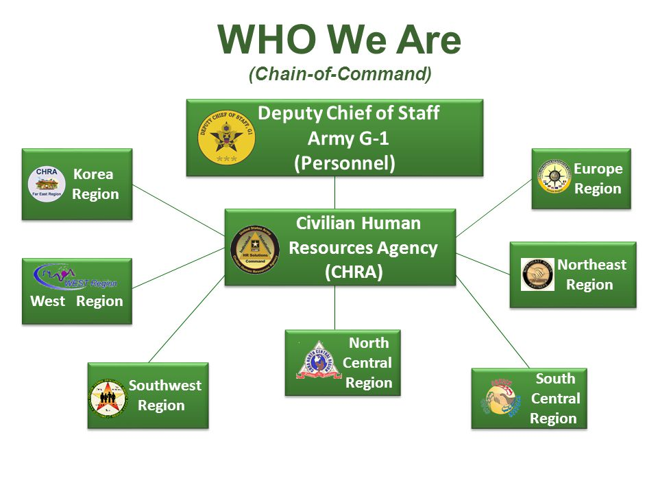 WHO We Are Deputy Chief of Staff Army G-1 (Personnel) Resources Agency