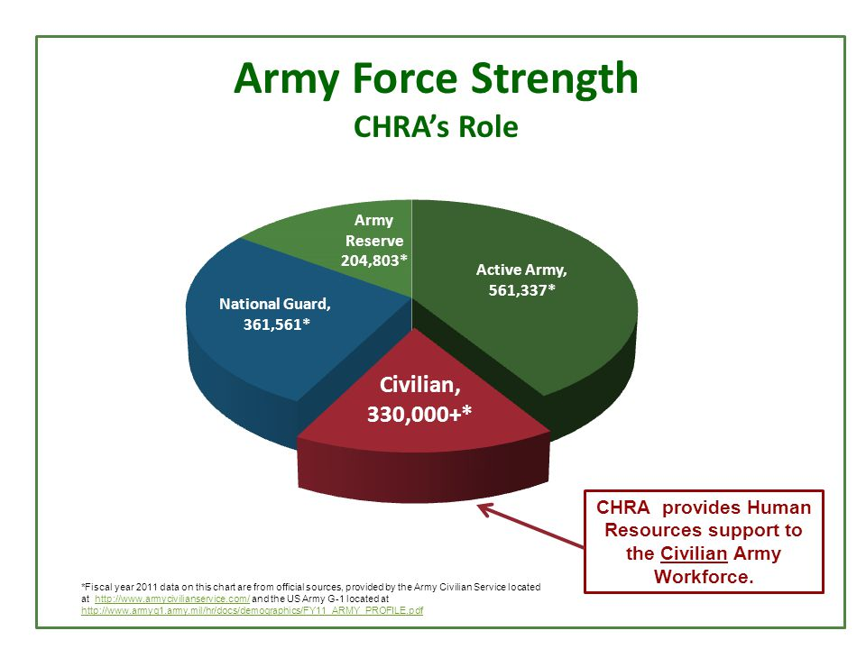 Army Force Strength CHRA's Role