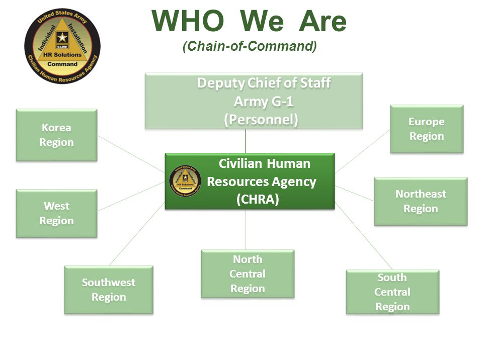 WHO We Are Deputy Chief of Staff Army G-1 (Personnel) Civilian Human