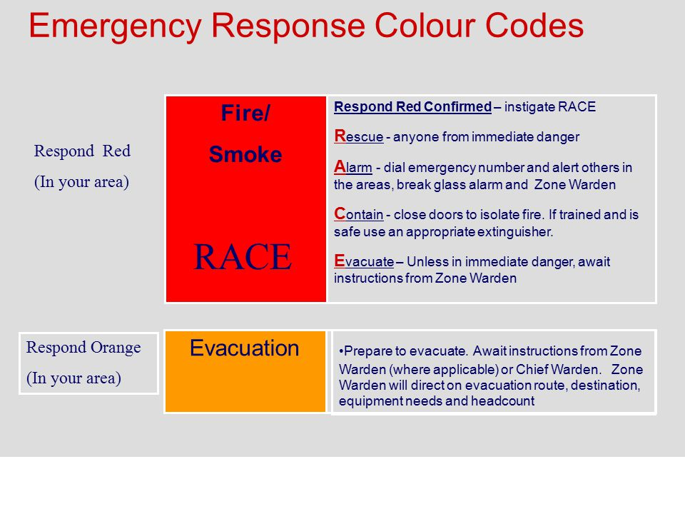 Emergency Response Colour Codes