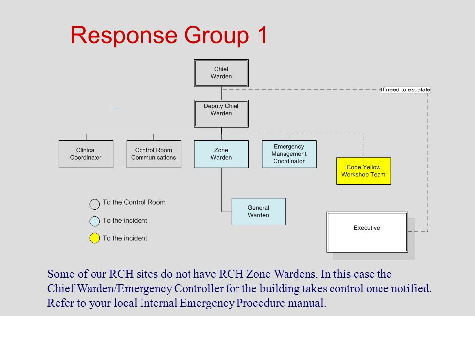 Response Group 1 Some of our RCH sites do not have RCH Zone Wardens. In this case the.