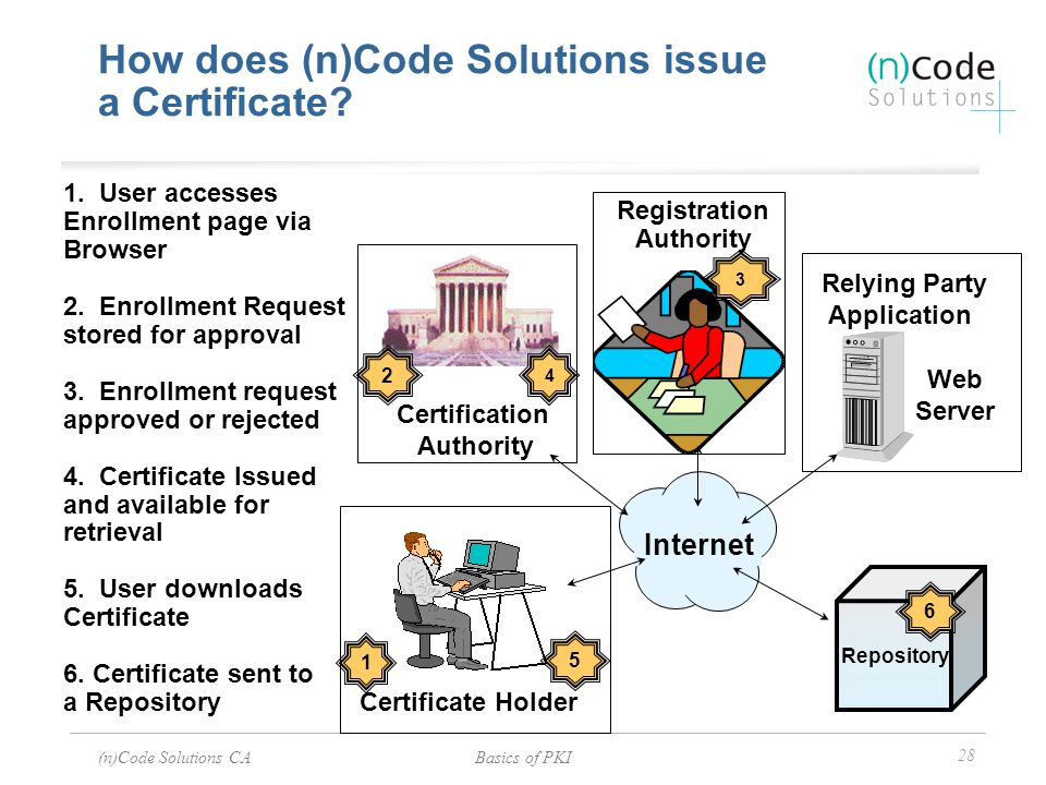 How does (n)Code Solutions issue a Certificate