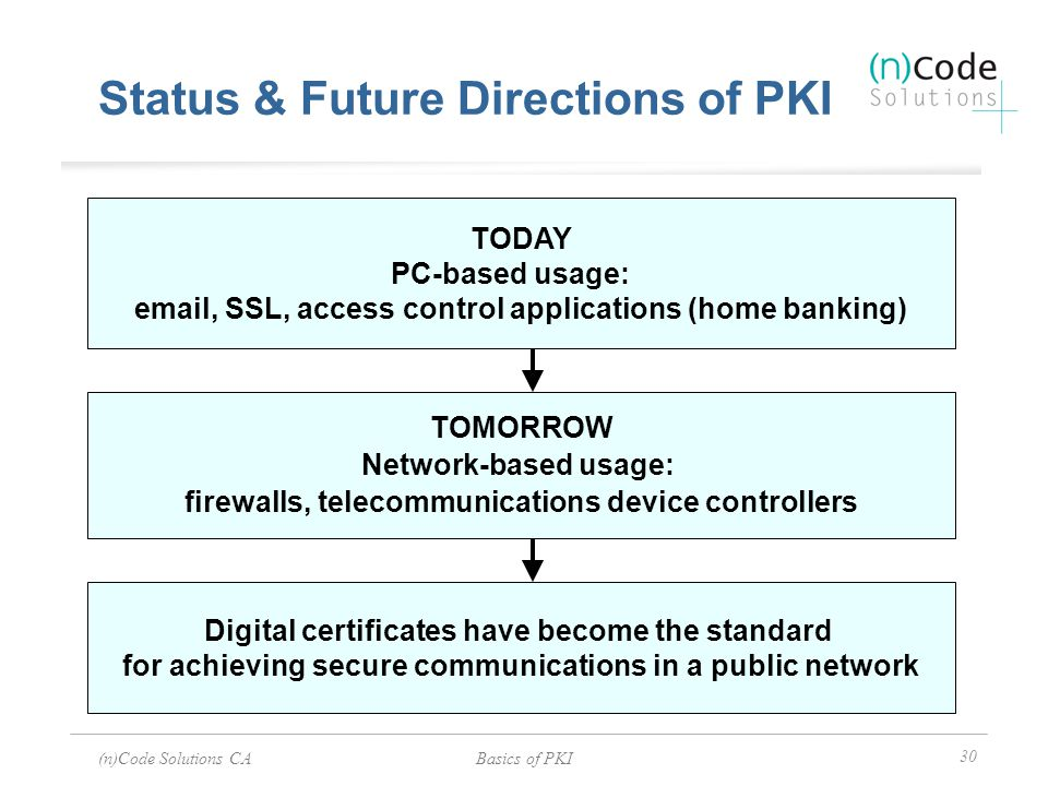 Status & Future Directions of PKI