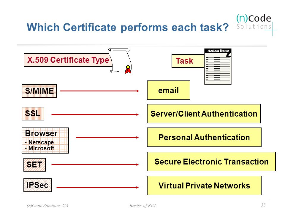 Which Certificate performs each task