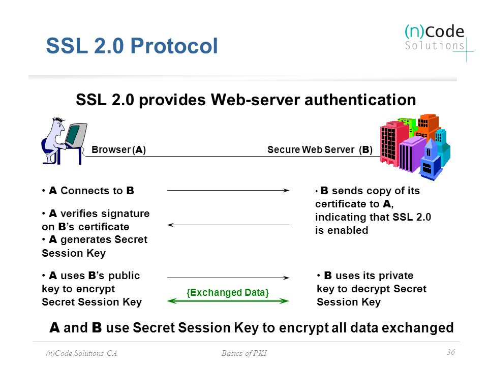 SSL 2.0 provides Web-server authentication