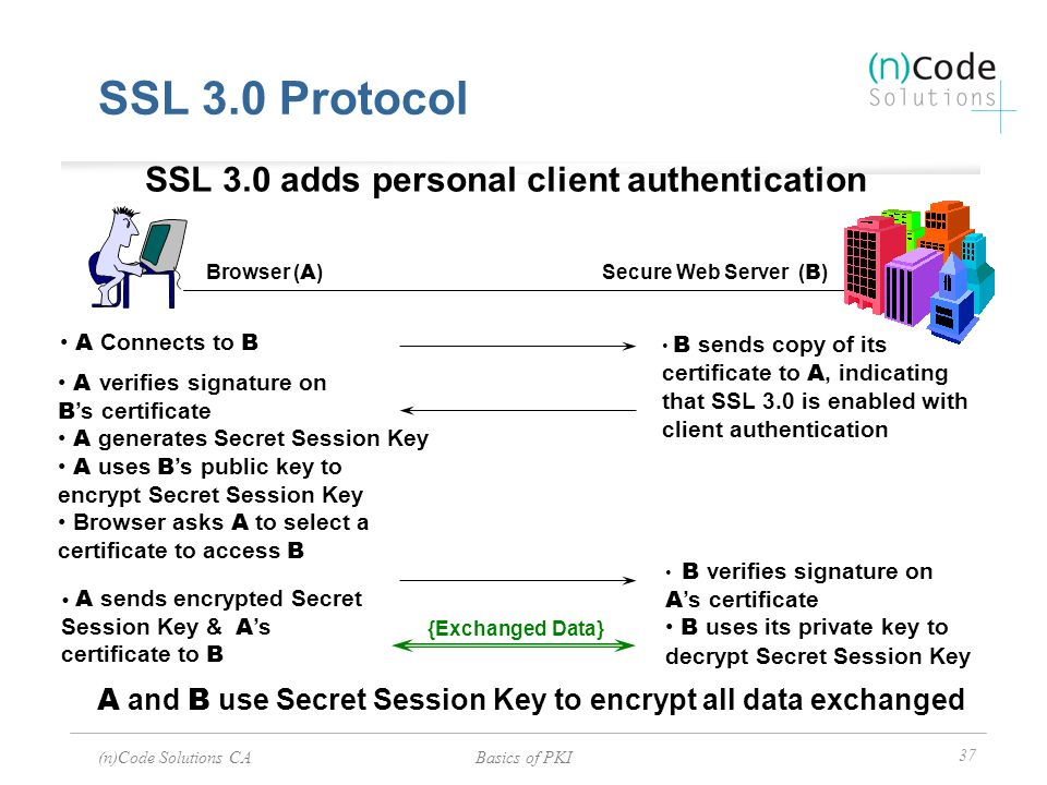 SSL 3.0 adds personal client authentication