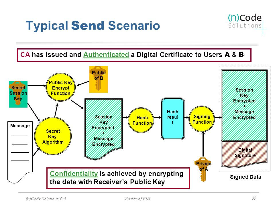 Typical Send Scenario CA has issued and Authenticated a Digital Certificate to Users A & B. Public.