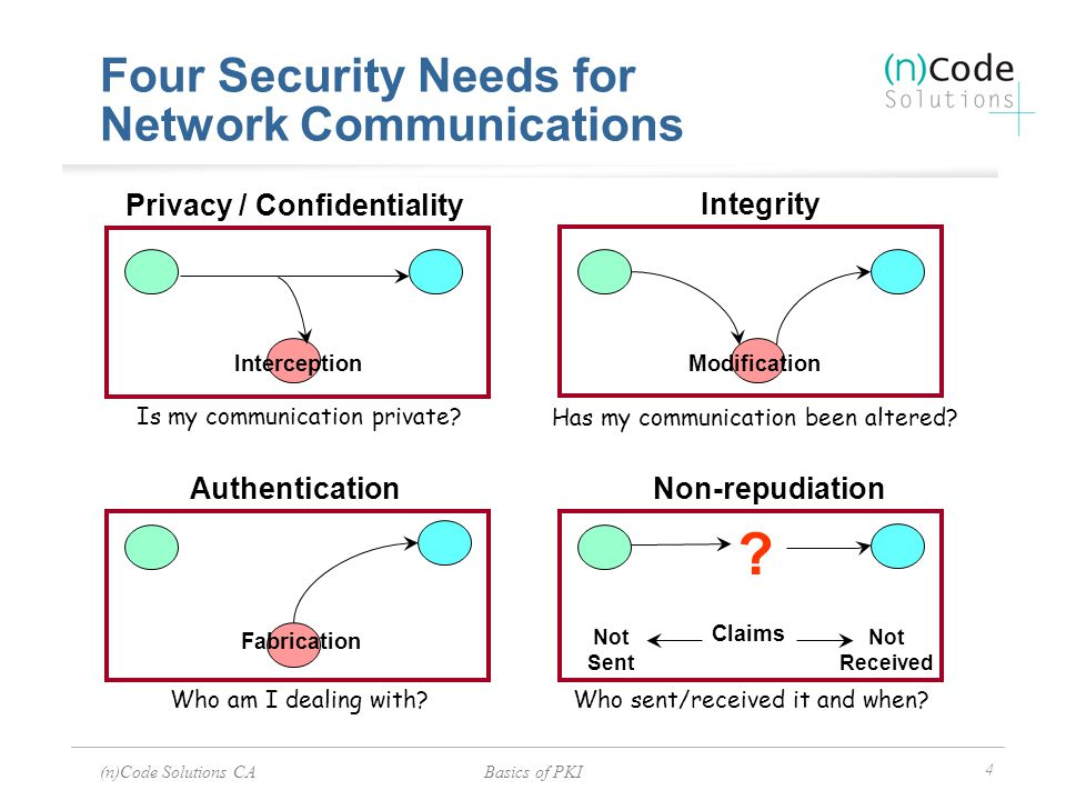 Four Security Needs for Network Communications