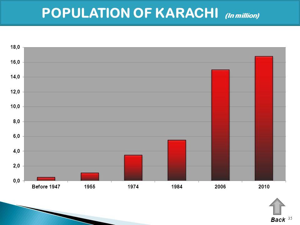 POPULATION OF KARACHI (In million)