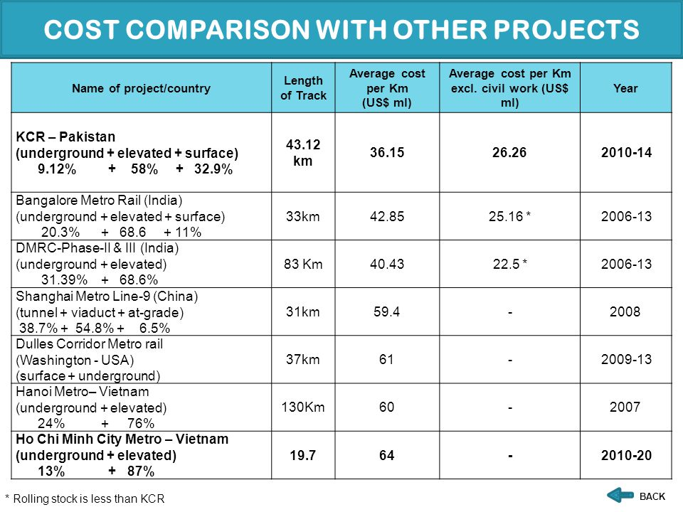 COST COMPARISON WITH OTHER PROJECTS