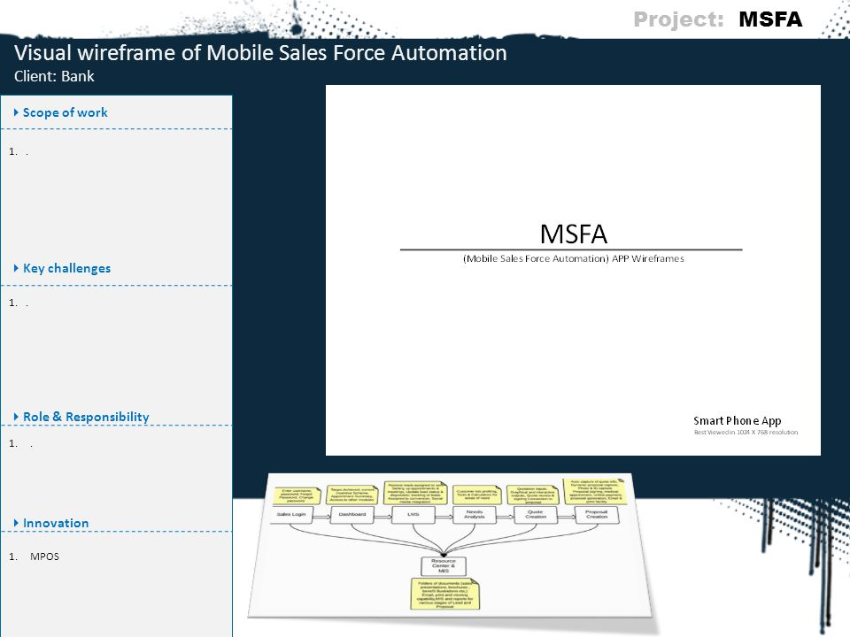 Visual wireframe of Mobile Sales Force Automation Client: Bank