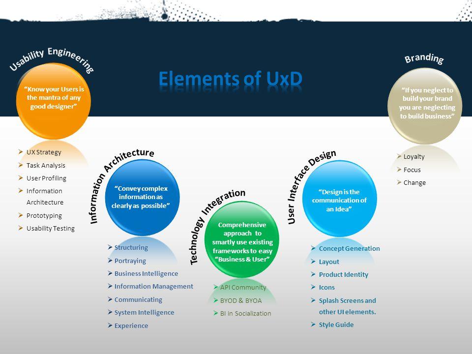 Elements of UxD Usability Engineering Branding
