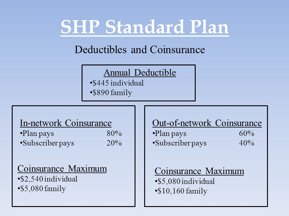 Deductibles and Coinsurance