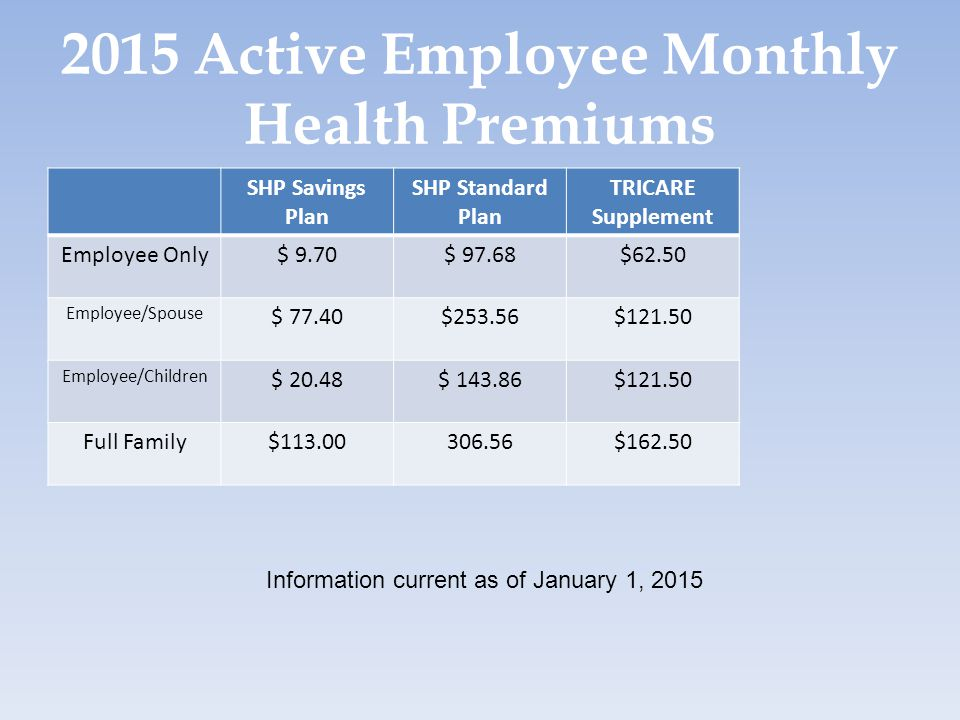 2015 Active Employee Monthly Health Premiums