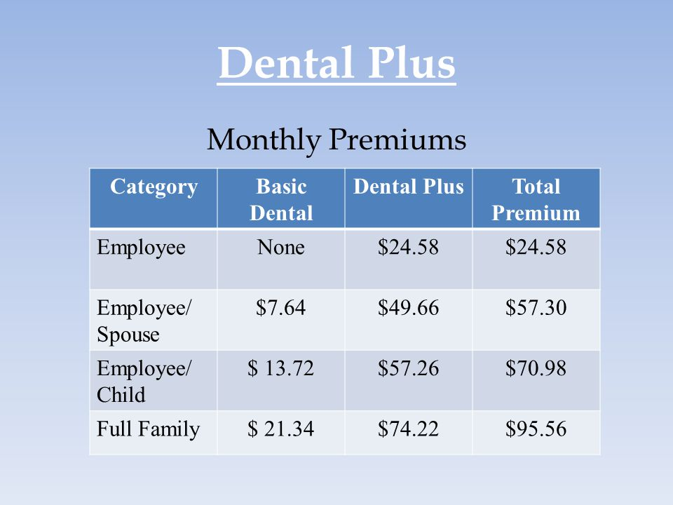 Dental Plus Monthly Premiums Category Basic Dental Dental Plus