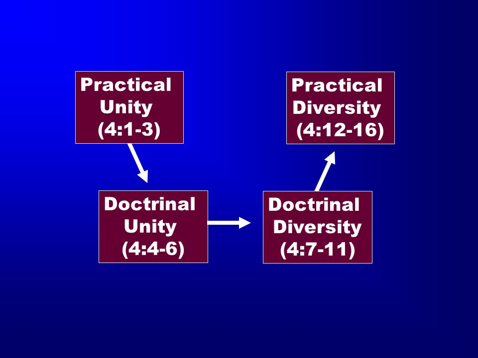 Practical Unity. (4:1-3) Practical. Diversity. (4:12-16) Doctrinal. Unity. (4:4-6) Doctrinal.