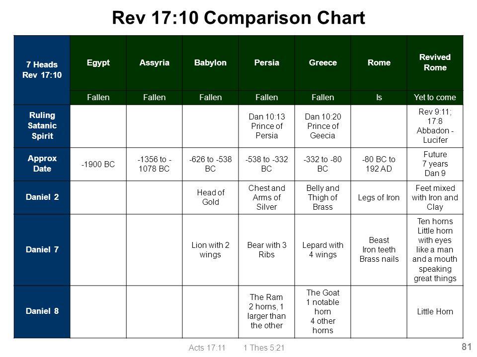 Rev 17:10 Comparison Chart 7 Heads Rev 17:10 Egypt Assyria Babylon