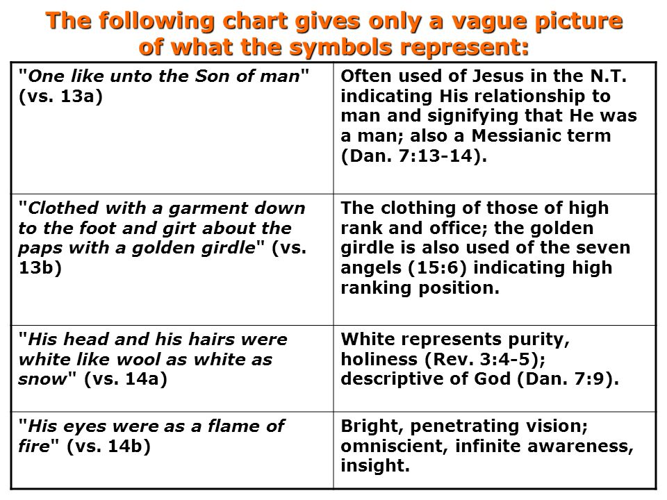 The following chart gives only a vague picture of what the symbols represent: