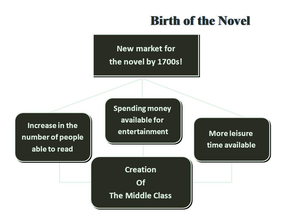 Birth of the Novel New market for the novel by 1700s! Creation Of