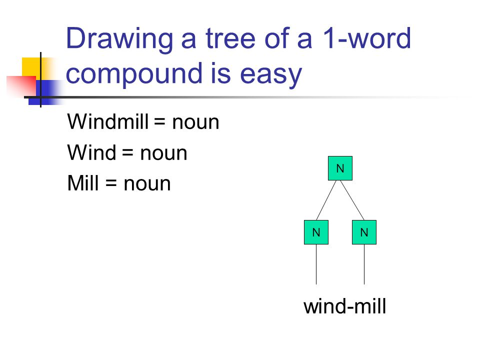 Drawing a tree of a 1-word compound is easy