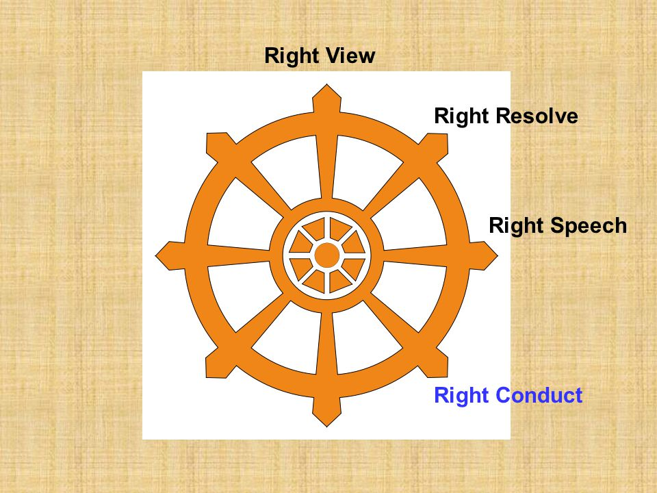 Right View Right Resolve Right Speech Right Conduct