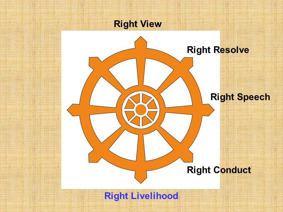 Right View Right Resolve Right Speech Right Conduct Right Livelihood