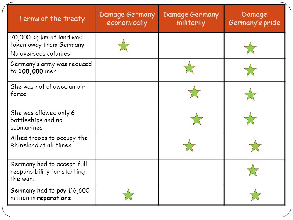 Damage Germany economically Damage Germany militarily