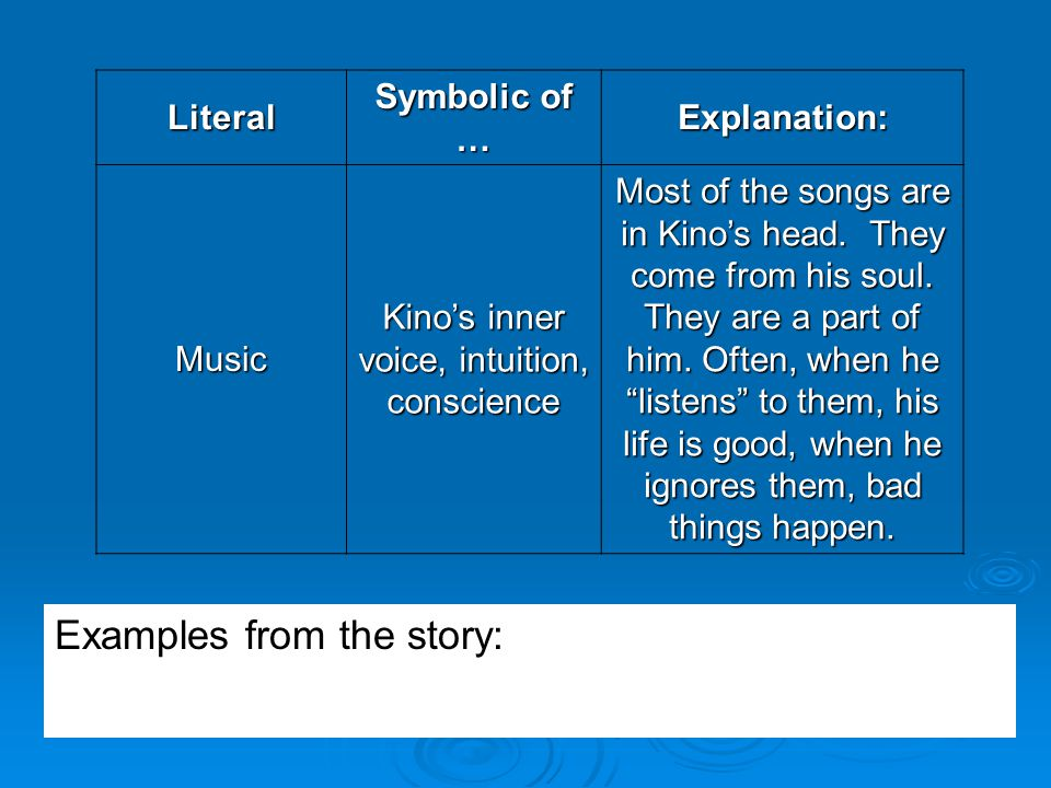 Kino's inner voice, intuition, conscience