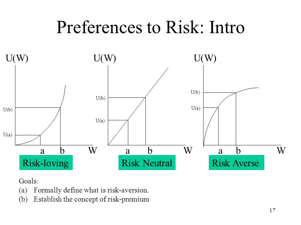 Preferences to Risk: Intro