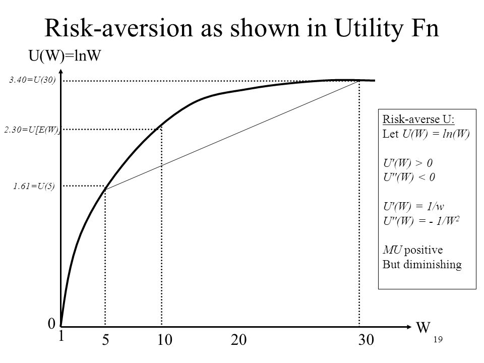 Risk-aversion as shown in Utility Fn