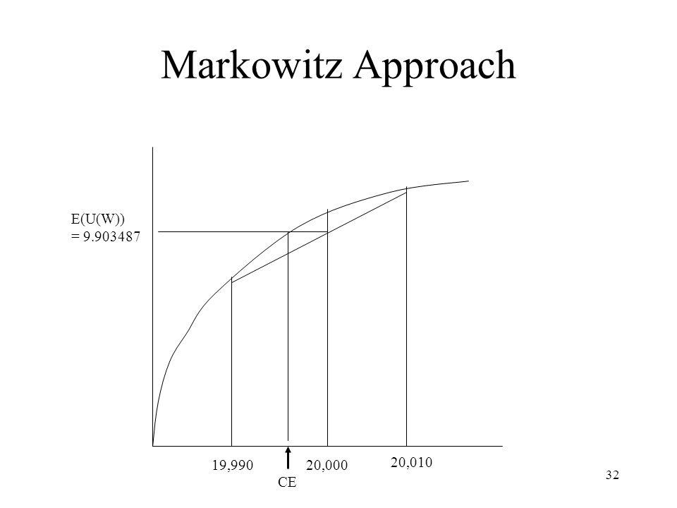 Markowitz Approach E(U(W)) = 9.903487 19,990 20,000 20,010 CE