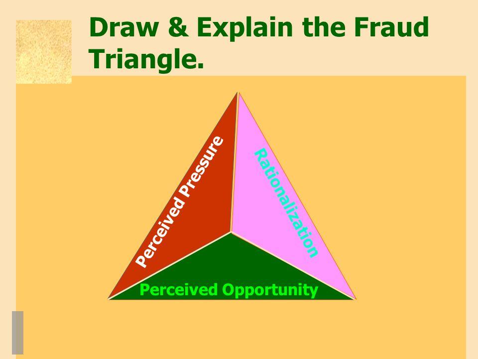 Draw & Explain the Fraud Triangle.