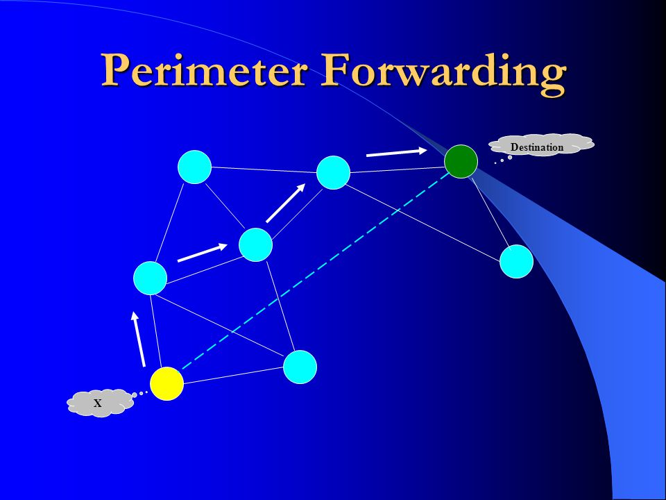Perimeter Forwarding Destination X