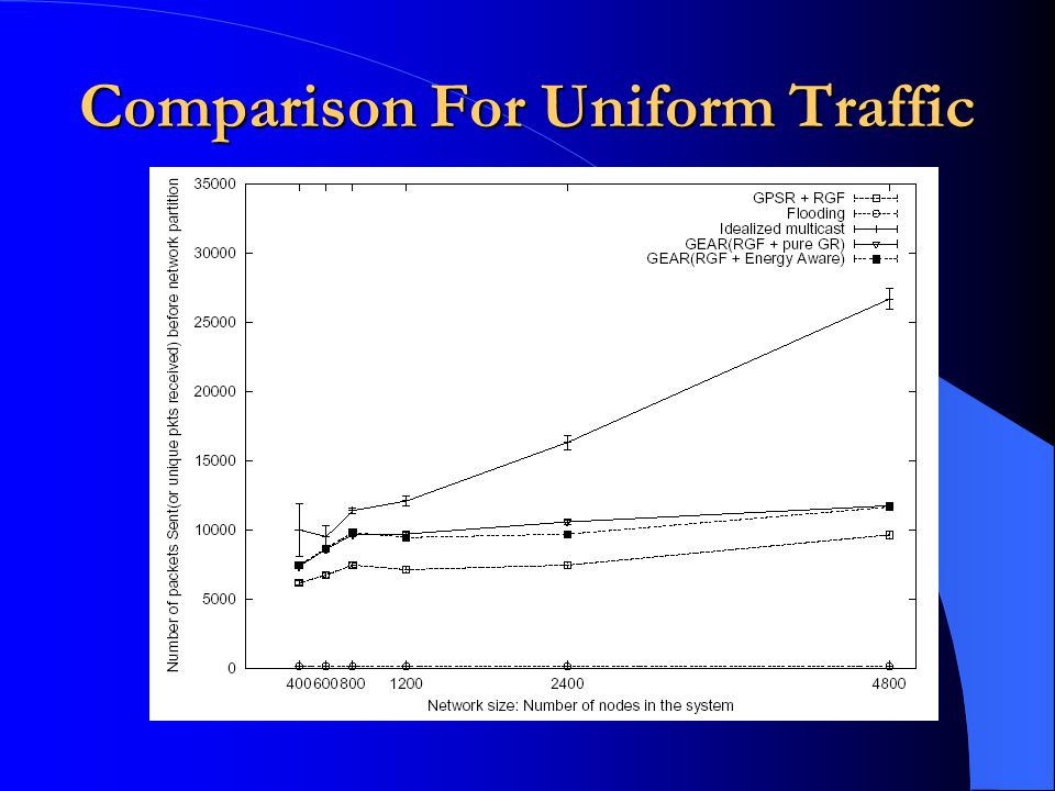 Comparison For Uniform Traffic