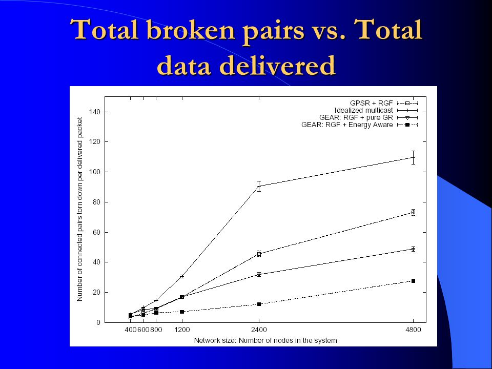 Total broken pairs vs. Total data delivered