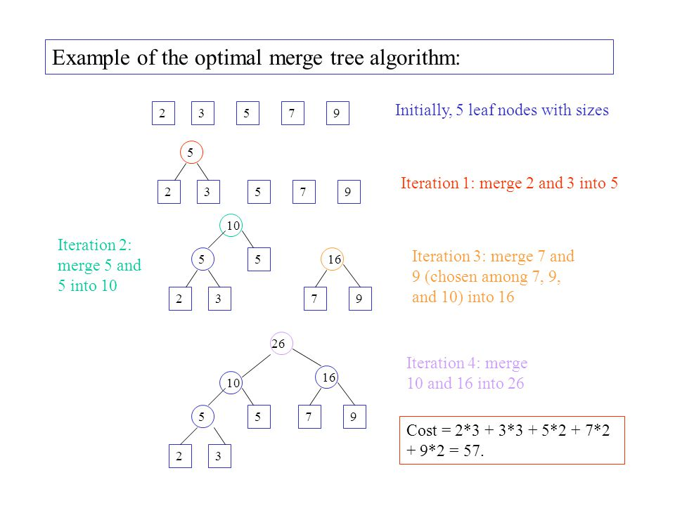 Example of the optimal merge tree algorithm:
