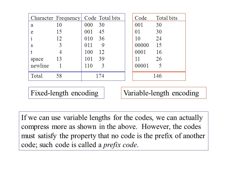 Fixed-length encoding Variable-length encoding