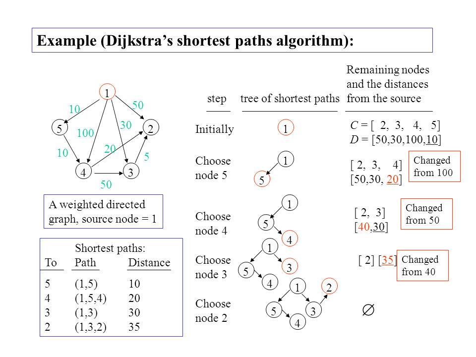 Example (Dijkstra's shortest paths algorithm):